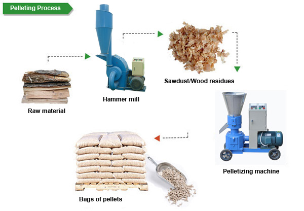 Learn the easiest steps to make wood pellets at home