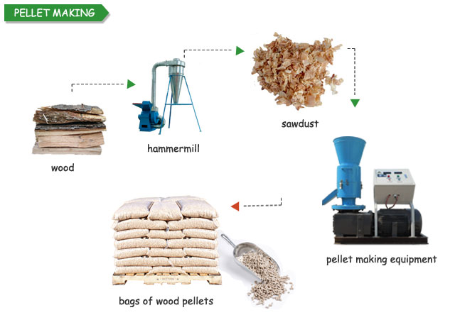 Wood pellet making equipment necessary to your